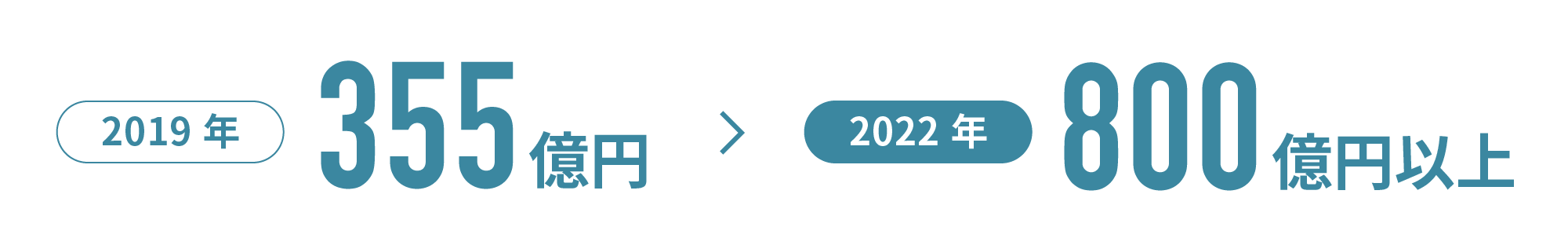 HRTech市場規模